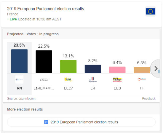 EU Parliamentary Elections - Le Pen leads on Macron | (We